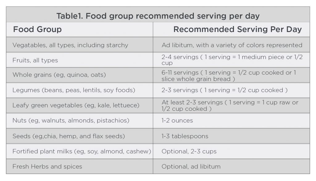 Table 1 Food group recommended serving per day plant-based diet guide
